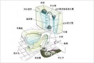 抽水馬桶安裝